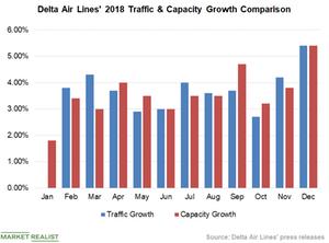 uploads/2019/01/Chart-3-Traffic-Vs-Capacity-1.png