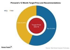 uploads/2016/05/Pinnacles-12-Month-Target-Price-and-Recommendations-2016-05-041.jpg