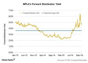uploads/2016/01/MPLXs-forward-distribution-yield1.jpg