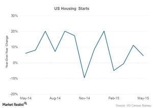 uploads/2015/06/part-2-housing-starts11.png