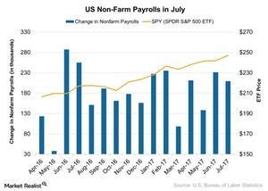 uploads/2017/08/US-Non-Farm-Payrolls-in-July-2017-08-05-1.jpg