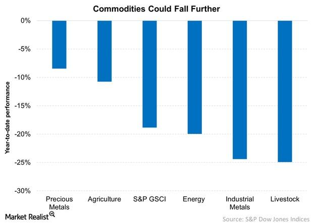 uploads///Commodities Could Fall Further