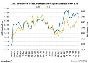 uploads/2016/02/JM-Smuckers-Stock-Performance-against-Benchmark-ETF-2016-02-181.jpg