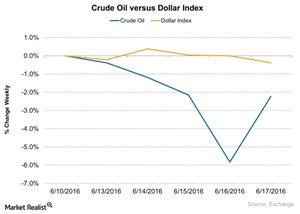 uploads/2016/06/Crude-Oil-versus-Dollar-Index-2016-06-20-1.jpg