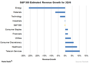 uploads/// Revenue Growth
