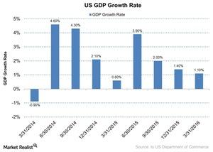 uploads/2016/07/US-GDP-Growth-Rate-2016-07-04-1.jpg