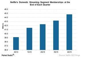 uploads/2016/04/NFLX-domestic-streaming-memberships1.jpg