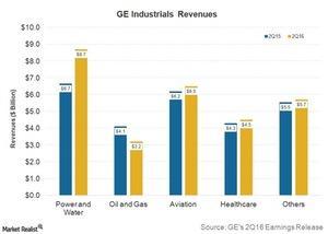uploads///Q GE Results Industrial Revenues