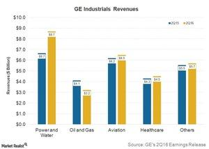 uploads/2016/07/2Q16-GE-Results-Industrial-Revenues-1-1.jpg