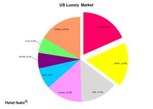 uploads///US Luxury Market