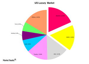 uploads/2014/12/US-Luxury-Market1.png