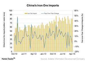 uploads///China iron ore imports