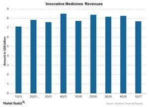 uploads/2017/04/Chart-003-Inno.-Medicines-1.jpg