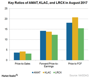 uploads///A_Semiconductors_AMAT_ price ratios aug