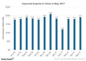 uploads/2017/06/Improved-Exports-in-China-in-May-2017-2017-06-13-1.jpg