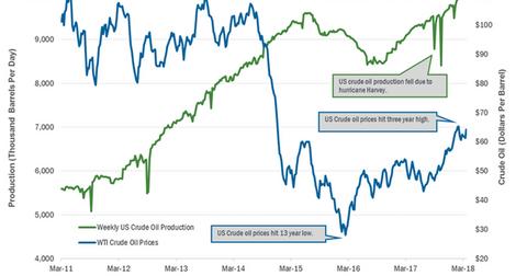uploads/2018/03/Us-crude-oil-producion-1.png