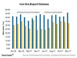 uploads/2018/01/Iron-ore-exports-1.png