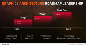 uploads///A_Semiconductor_AMD_GPU roadmap