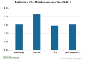uploads/2019/03/dividend-yield-of-disney-and-peers-1.png