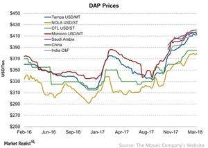 uploads///DAP Prices