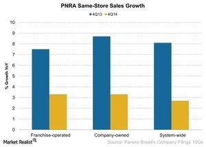 uploads/2015/02/PNRA-Same-Store-Sales-Growth-2015-02-181.jpg