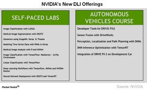 uploads/2017/11/A11_Semiconductors_NVDA_DLI-offerings-1.png