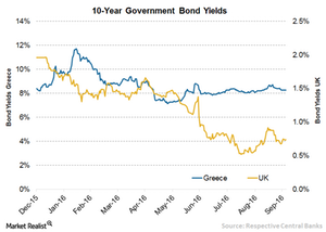 uploads/// Greece UK Yield