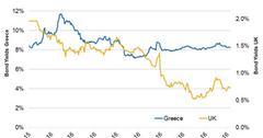 uploads/// Greece UK Yield