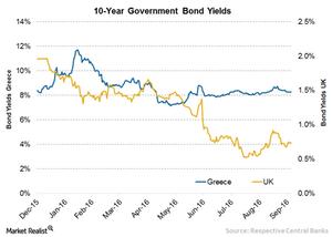 uploads/2016/10/3-Greece-UK-Yield-1.png