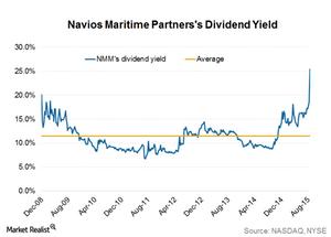 uploads/2015/08/Div-yield21.png