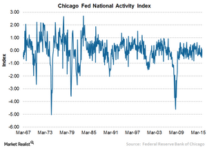 uploads/2016/06/4A-Chicago-Fed-1.png