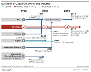 uploads/2017/05/A4_Semiconductors__Japan-memory-market-consolidation-1.png