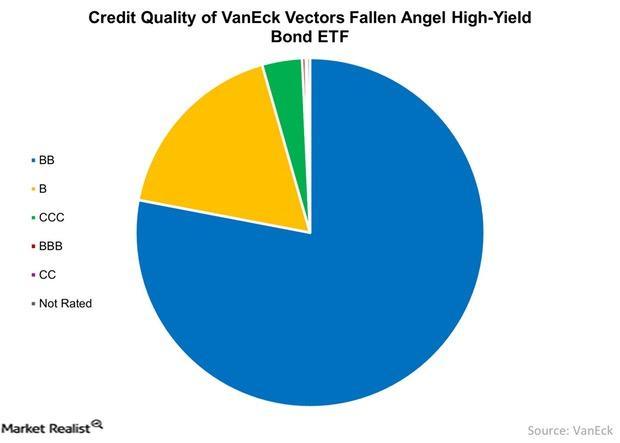 uploads///Credit Quality of VanEck Vectors Fallen Angel High Yield Bond ETF