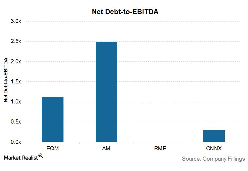 uploads///net debt to EBITDA