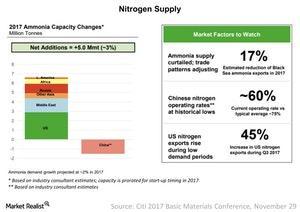 uploads///Nitrogen Supply