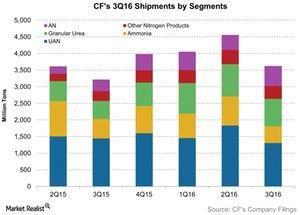 uploads/2016/11/CFs-3Q16-Shipments-by-Segments-2016-11-03-1.jpg