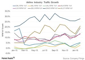 uploads///Airline Industry Traffic