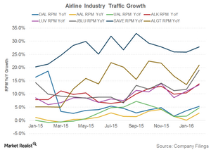 uploads/2016/03/Airline-Industry-Traffic1.png