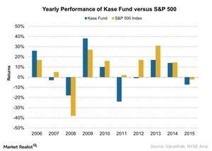 uploads/2016/06/Yearly-Performance-of-Kase-Fund-versus-SP-500-2016-06-01-1.jpg
