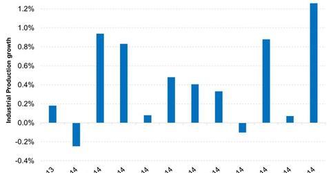 uploads/2014/12/Industrial-production-index-strengthened-in-November-2014-12-171.jpg