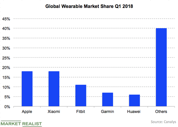uploads///Wearable market Q