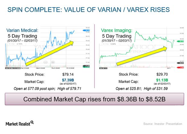 uploads///varian varex spin off