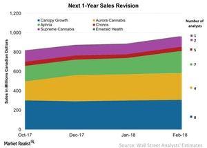 uploads/2018/02/Next-1-Year-Sales-Revision-2018-02-04-1.jpg