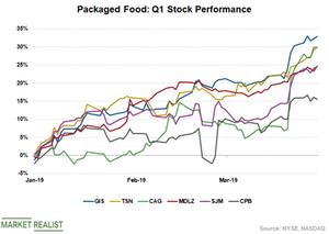 uploads/2019/04/Food-Stocks-1.png