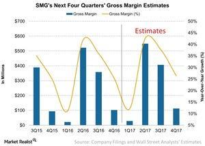 uploads///SMGs Next Four Quarters Gross Margin Estimates