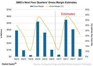 uploads/2016/12/SMGs-Next-Four-Quarters-Gross-Margin-Estimates-2016-12-06-1.jpg