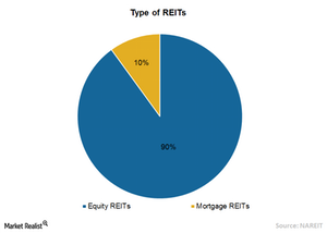 uploads/2015/08/Chart-5-Type-of-REITs1.png