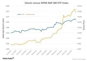 uploads///bitcoin versus SPDR SP  ETF Index