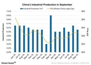 uploads///Chinas Industrial Production in September