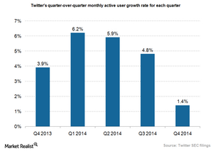 uploads/2015/02/Twitter-MAU-growth_4Q141.png